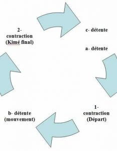 Circle alternation contraction / relaxation