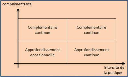 Cross Training, Complementarity Chart